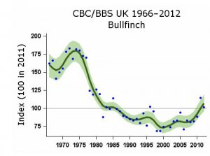 Graph showing Bullfinch population decline