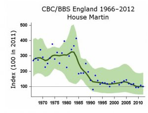 Chart showing House Martin population decline