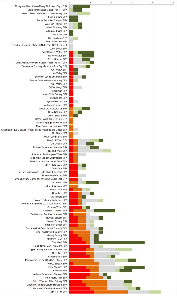 WeBS Alerts 2019 - Since baseline SPA summary chart