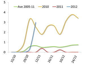Waxwing reporting rate by week