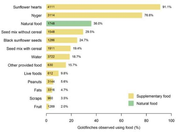 Goldfinch feeding preferences in gardens - graph