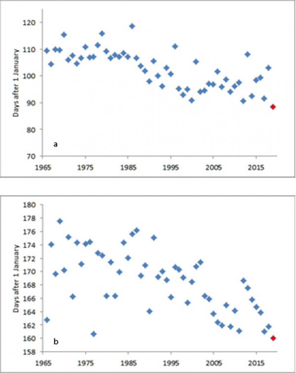 Graphs showing laying dates for Long-tailed Tit and Swallow