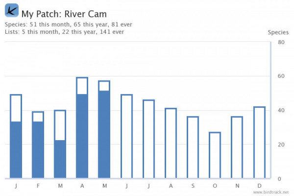 River Cam BirdTrack