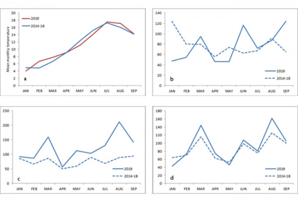 Figure 1. The Central England Temperature index (a) indicates that temperatures were above average throughout the season (relative to the previous five-year mean).Precipitation indices show below-average rainfall trends in the spring and higher-than-average rainfall in June or July for England & Wales (b) and Scotland (c) and Northern Ireland (d)