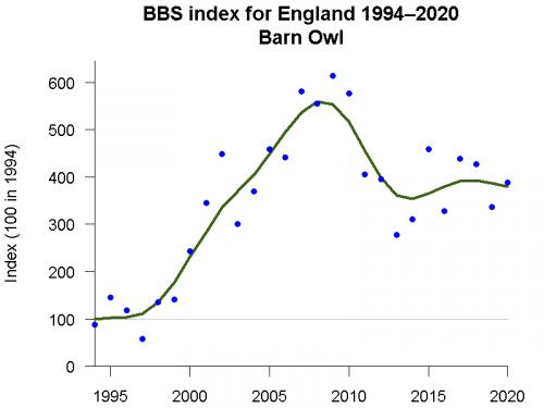 Barn Owl BBS trend in england 1994-2020