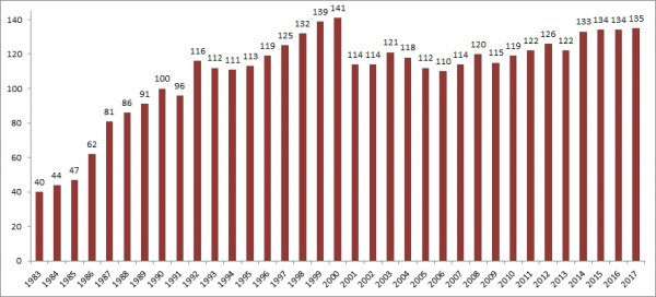 Graph showing the number of CES datasets received each year