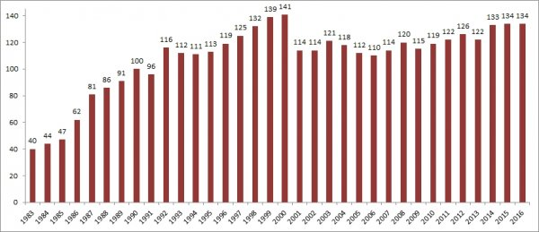 Graph showing the number of CES datasets received since 1983