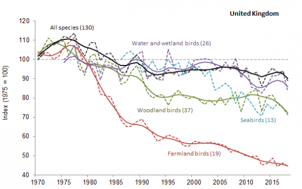Changes in the abundance of breeding birds of woodland, farmland, water and wetlands and all-species in the UK