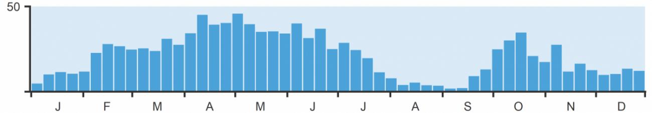 Weekly reporting rate of Skylark in Cambridgeshire 2020.