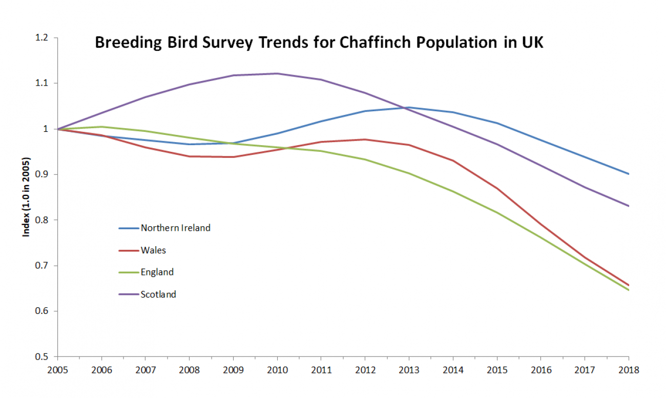 Breeding Bird Survey trends for Chaffinch population in UK