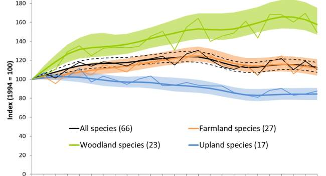The long term trends of woodland, farmland and upland birds in Scotland