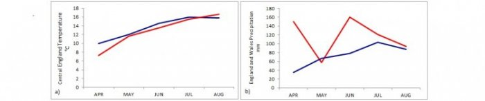Graphs showing summer 2012 weather