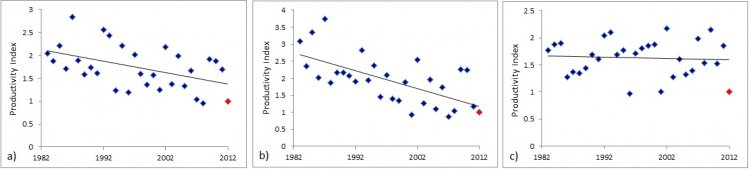 Graph 3 Productivity Graphs for Great Tit, Blue Tit and Long-tailed Tit since 1983.
