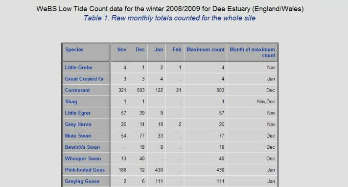 Low tide data example bto british trust for ornithology for Table o present libramont