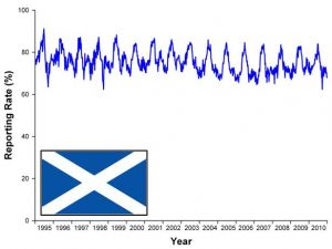 House Sparrow graph Scotland