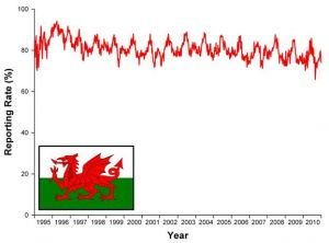 House Sparrow graph Wales