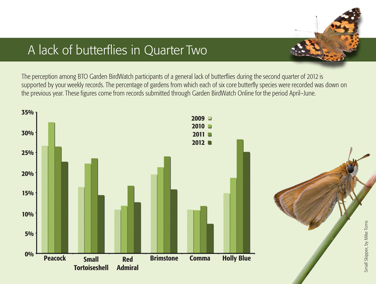 Butterfly results for summer 2012 from bird Table 71