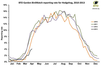 Use of gardens by hedgehogs, BTO Garden BirdWatch