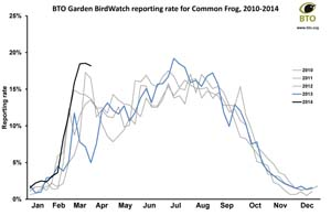 Common Frog reporting rate graphs