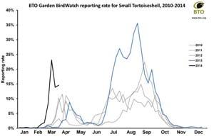 Small Tortoiseshell reporting rate graph