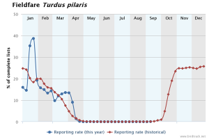 BirdTrack Reporting rate - Fieldfare